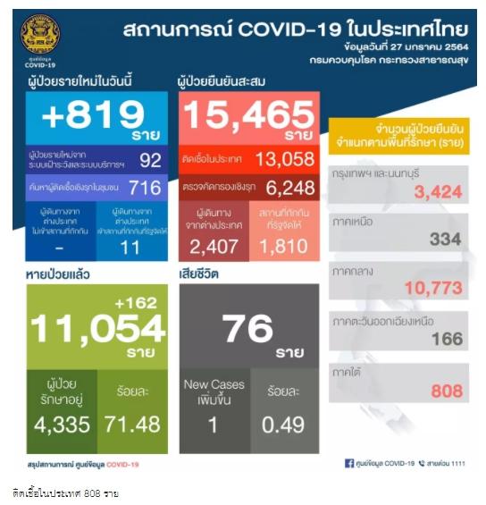 โควิด-19 ดับเพิ่ม 1 ราย รวม 76 ศพ ติดเชื้อเพิ่ม 819 ป่วยสะสม 15,465 ราย