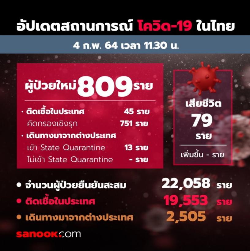 โควิดวันนี้ป่วยเพิ่ม 809 ราย! ศบค.เผยไทยมีผู้ติดเชื้อสะสม 22,058 รายแล้ว