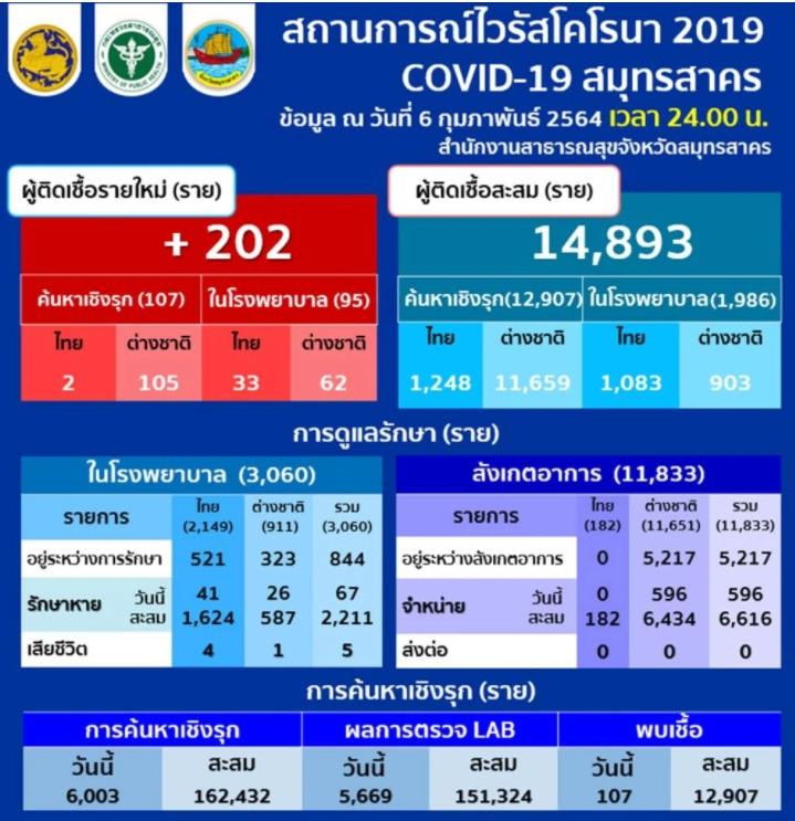 ยังหลักร้อย! สมุทรสาครพบผู้ติดเชื้อโควิด-19 ใหม่ เพิ่ม 202 ราย คนไทย 35 ต่างด้าว 167 สะสมรวม 14,893 ราย