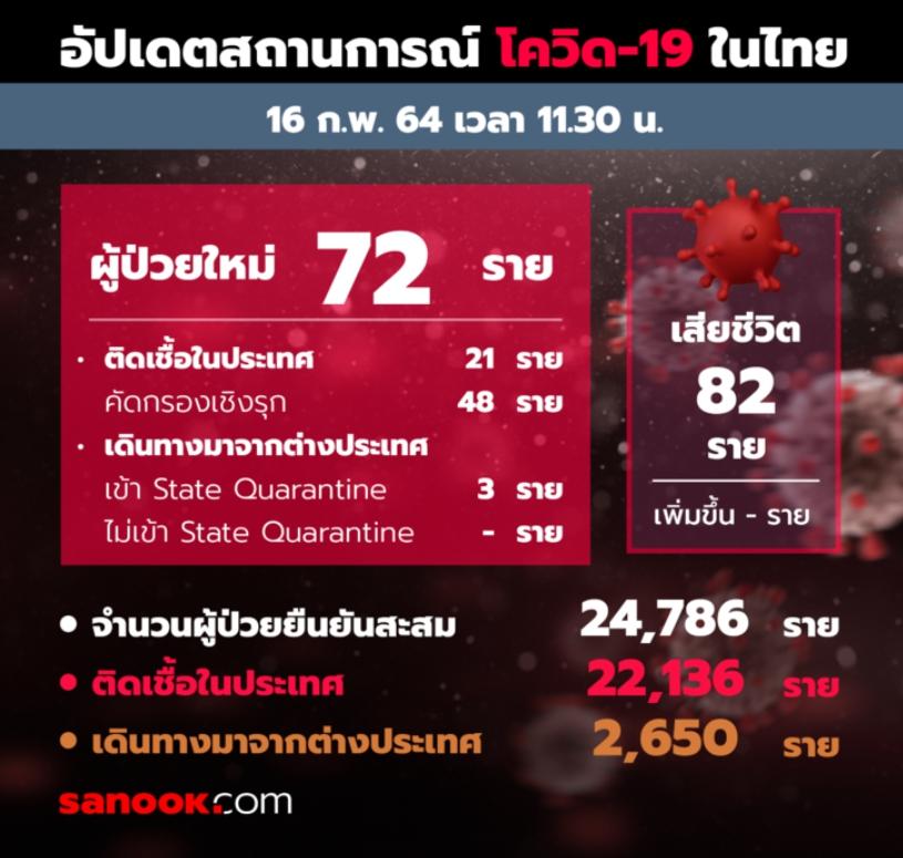ผู้ติดเชื้อโควิด-19 ในไทย นับตั้งแต่มีการระบาด ประจำวันที่ 16 กุมภาพันธ์ 2564 อยู่ที่จังหวัดไหนบ้าง