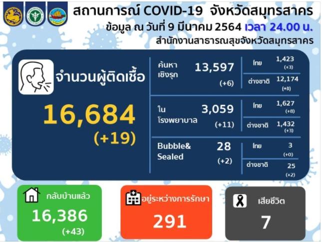 สมุทรสาครพบผู้ติดเชื้อโควิด-19 ใหม่ 19 ราย เชิงรุก 6 ราย ใน รพ.11 ราย โรงงานใหญ่ 2 ราย